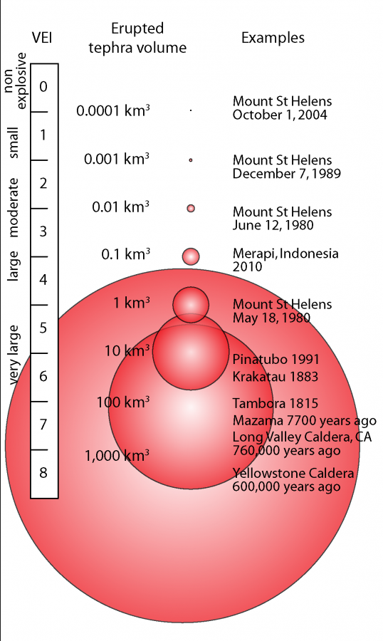 화산폭발지수 VEI(Volcanic Explosivity Index). 출처: USGS