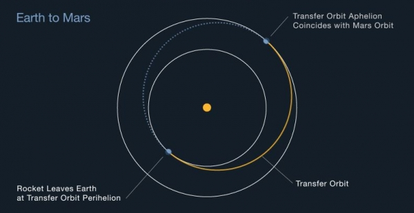 호만 전이 궤도(Hohmann transfer orbit). 출처: NASA